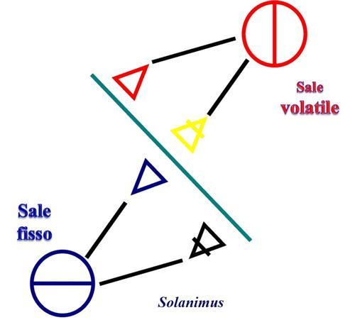 I 4 Elementi - Il FUOCO o CIELO di Omero